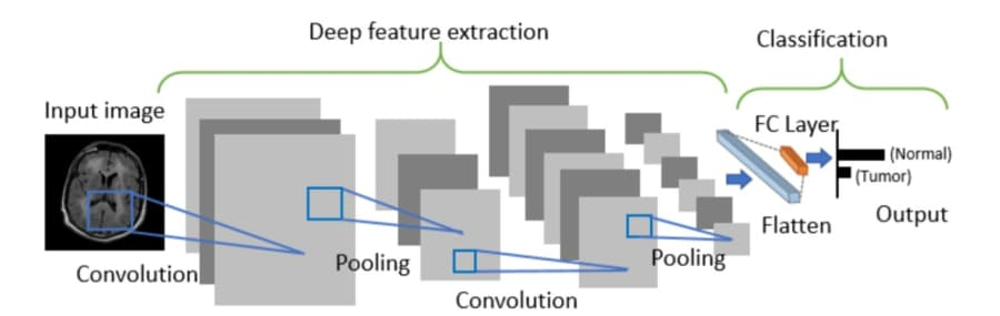 ML-Architecture