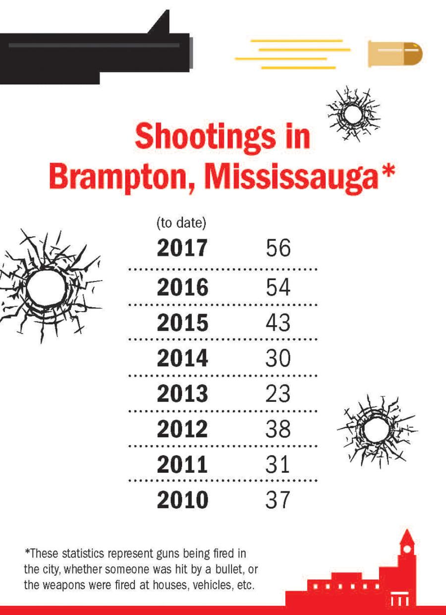 Statistics of the Rising Shooting Rates in Brampton