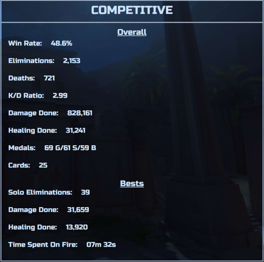 Competitive Stats