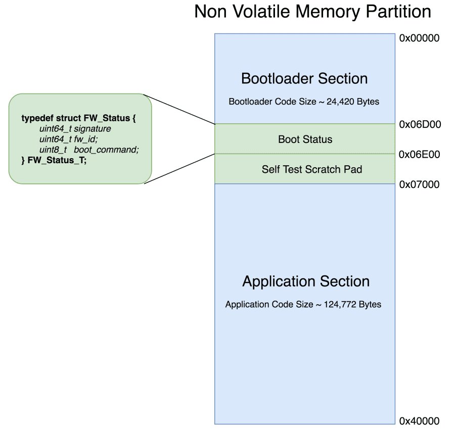 Memory Partition