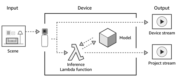 AWS DeepLens Challenge: Build machine learning projects using AWS