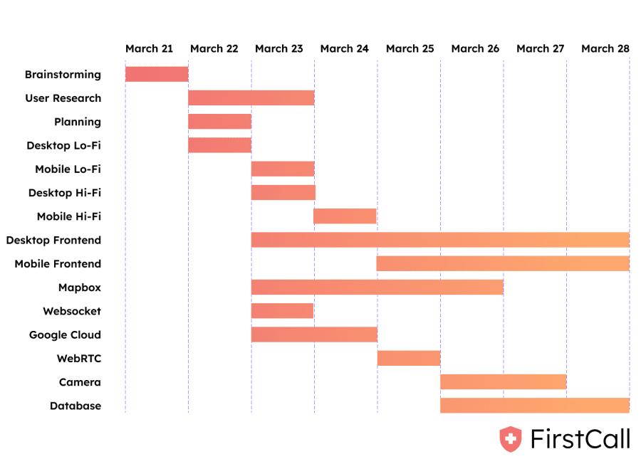 GAANT Chart Graphic
