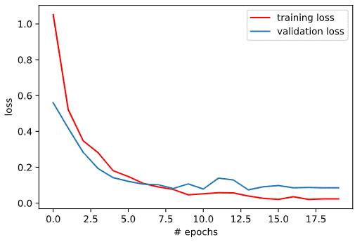 Loss metric