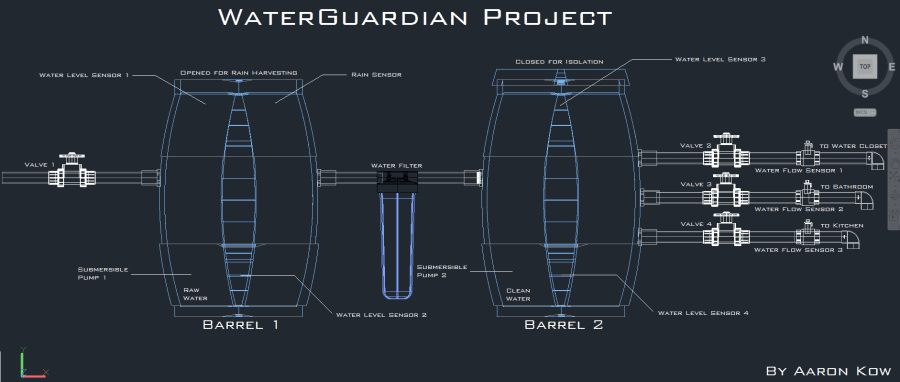WaterGuardian Project