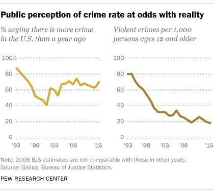 Graph of Crime Perception