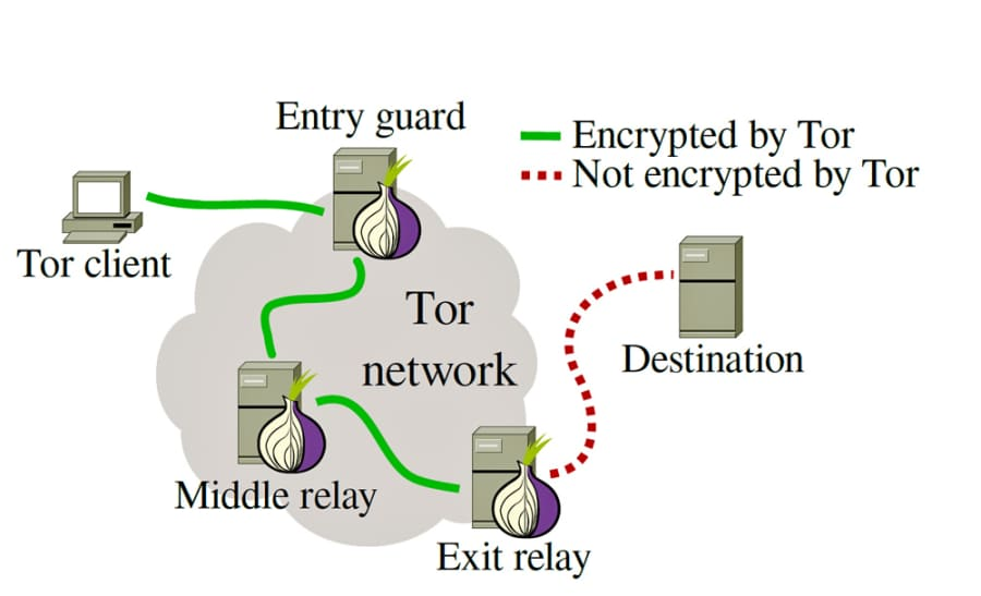 Onion Exit Node issues