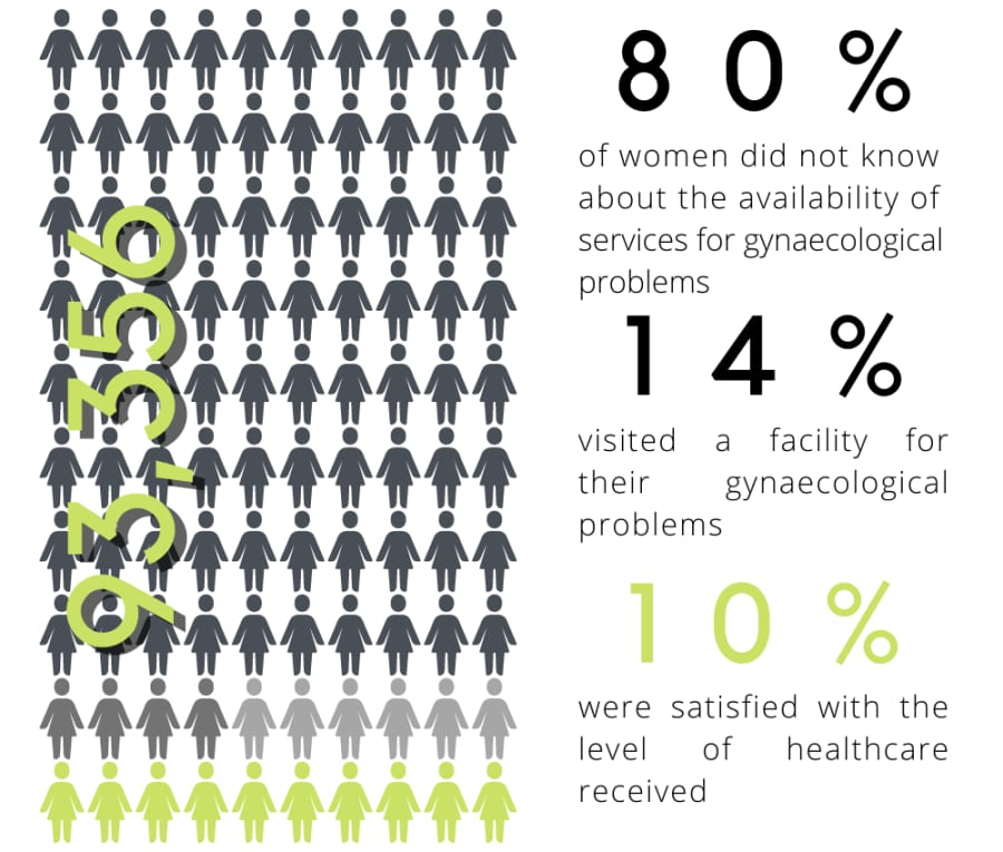 Statistics on women's Health Care in India