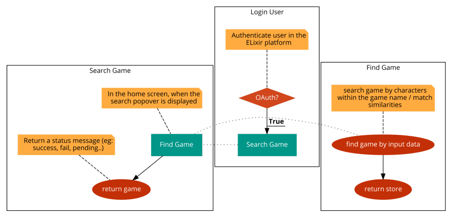 search game flow-chart