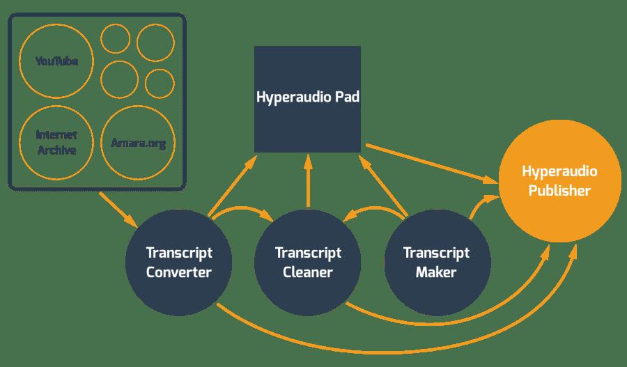 Hyperaud.io System