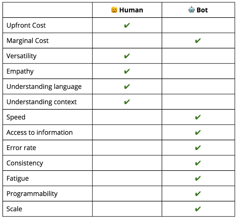 Manual vs AI