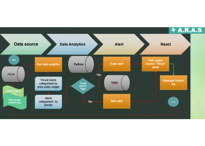 Product overview of ARAS
