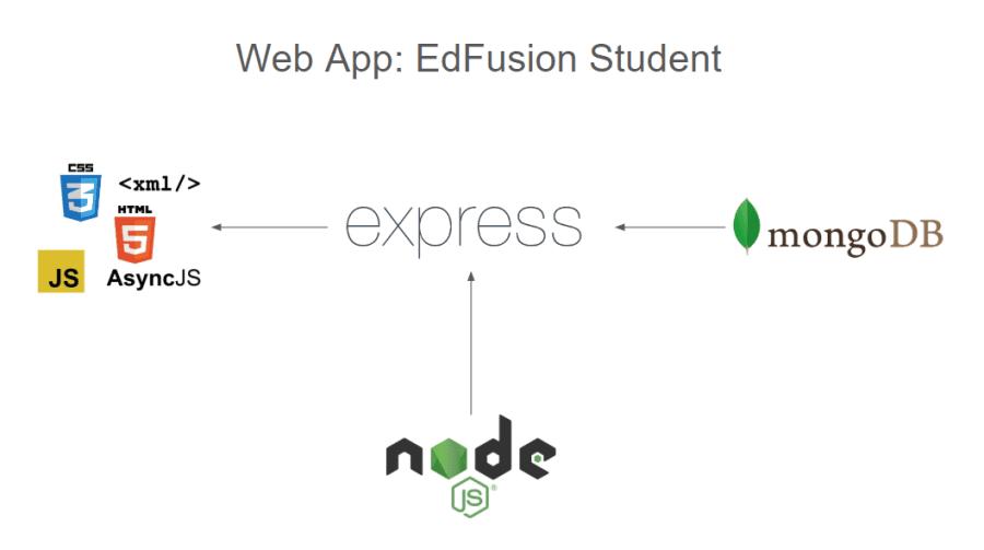 Student Web App Structure