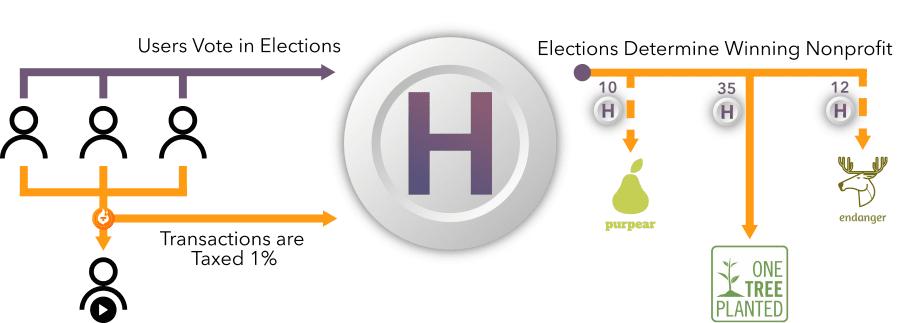 Platform Token Explanation