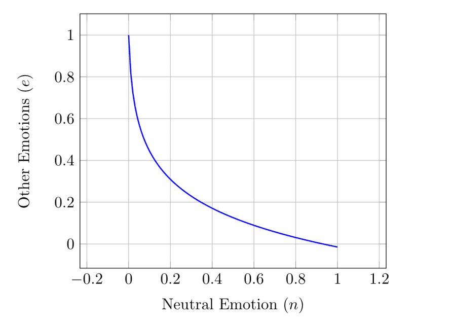 Emotion normalization graph