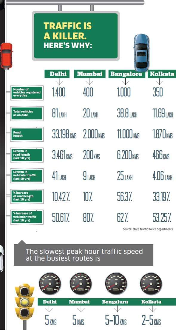 TrafficStats