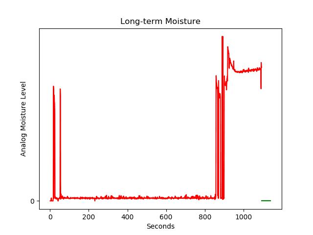 Long-term moisture