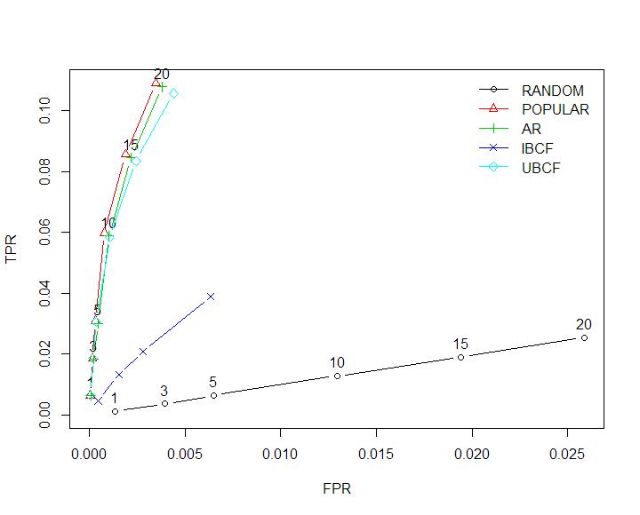 rfm heat map
