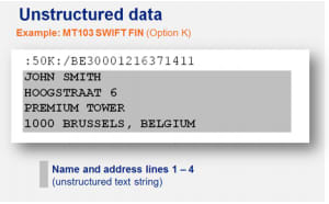 Sample Unstructured Address in MT message