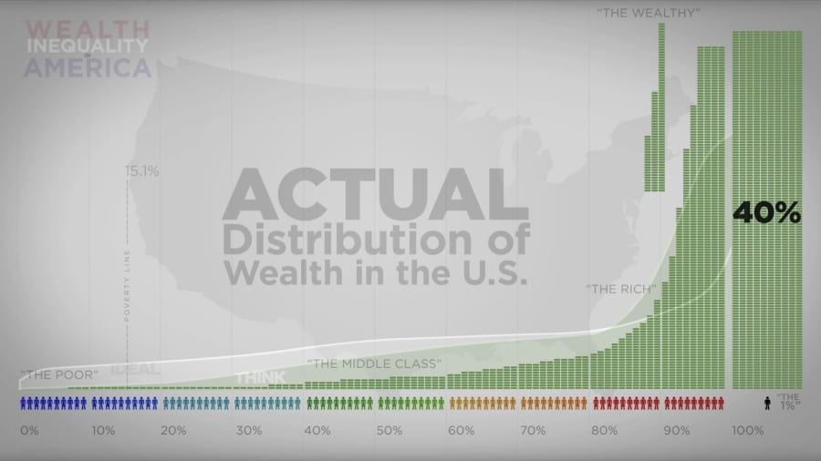 Wealth distribution in America