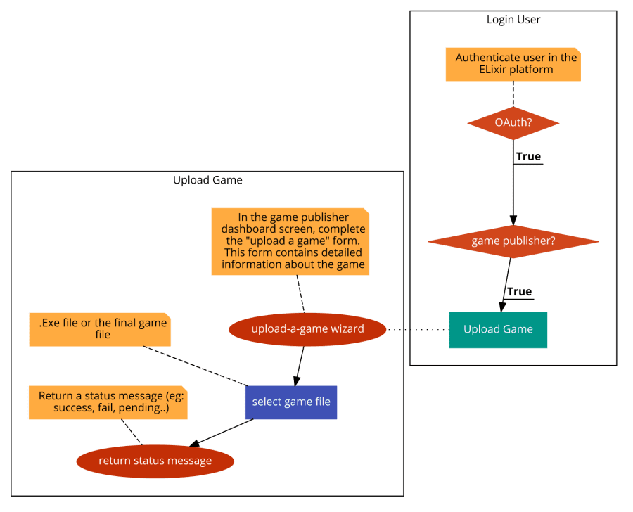 Game submission flow-chart
