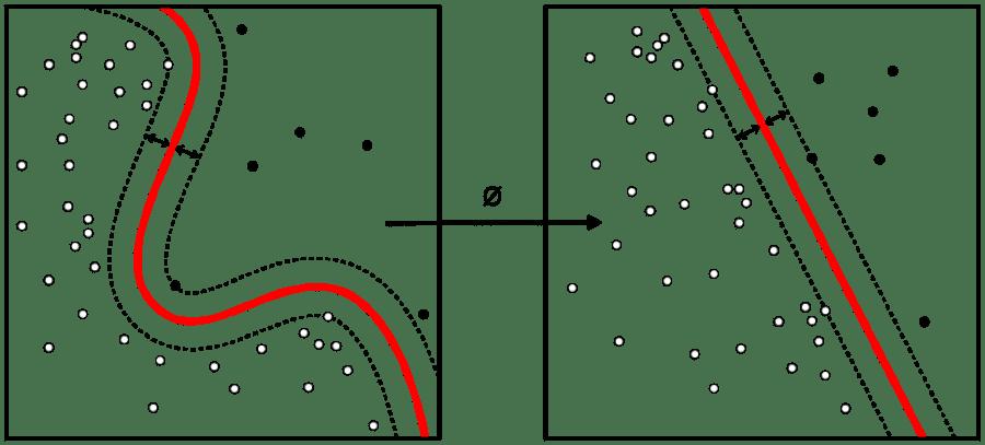 DBSCAN algorithm