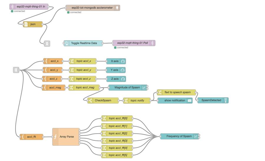 images/node-red-flow.png