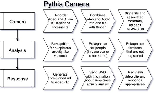Pythia Diagram