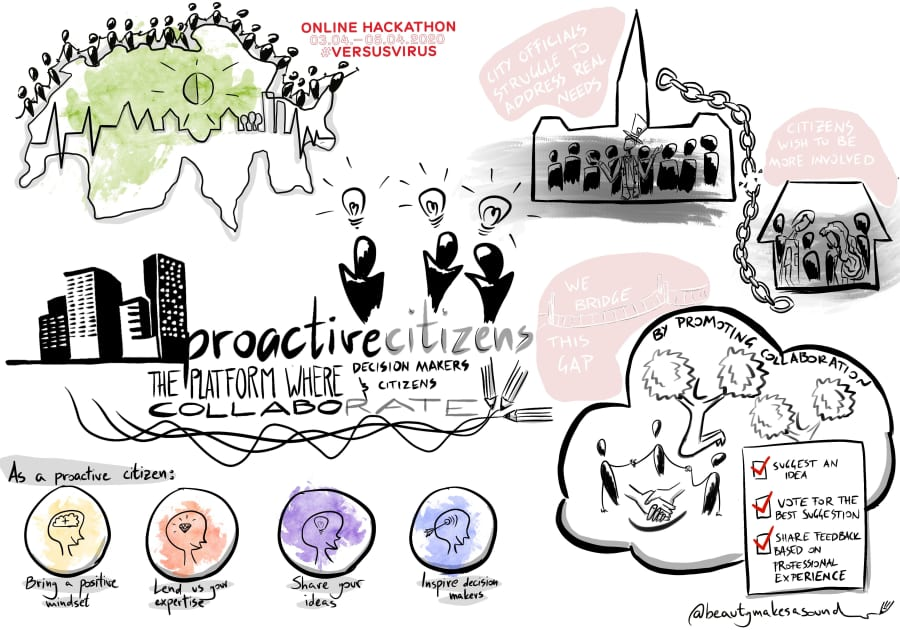 Proactivecitizens.ch pitch sketch