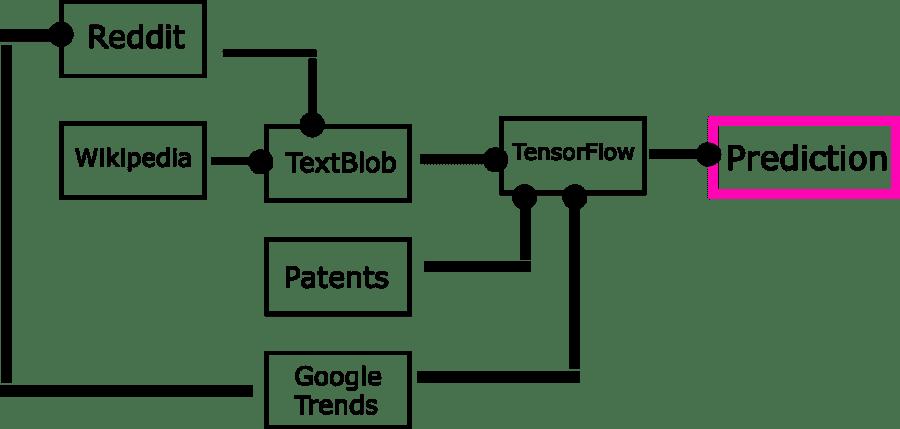 Trendline diagram