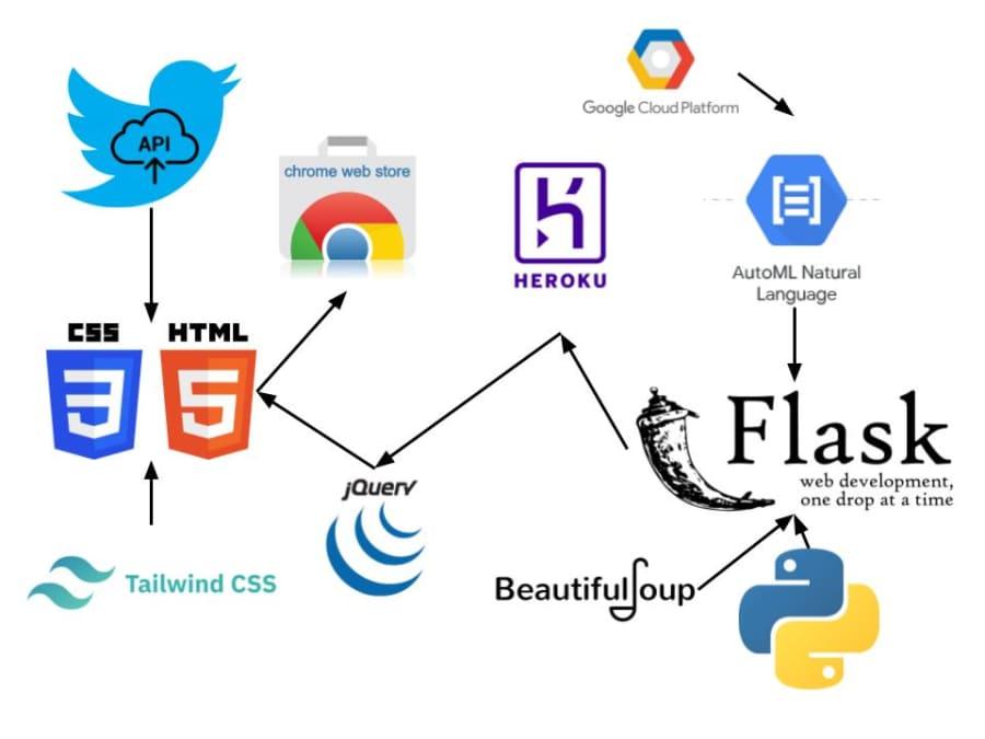 Techstack diagram