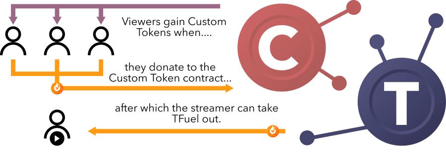Custom Token Explanation