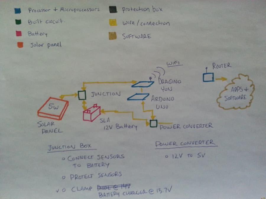 General Work Plan for Makeathon