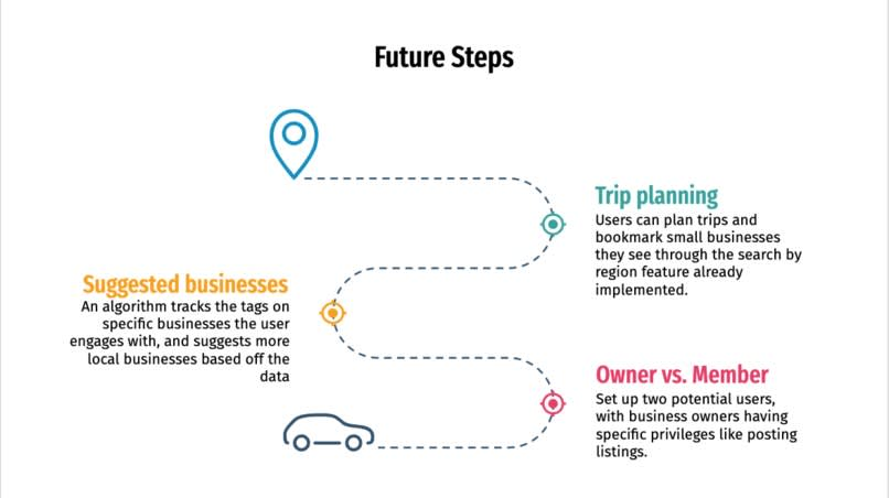Slide about future steps