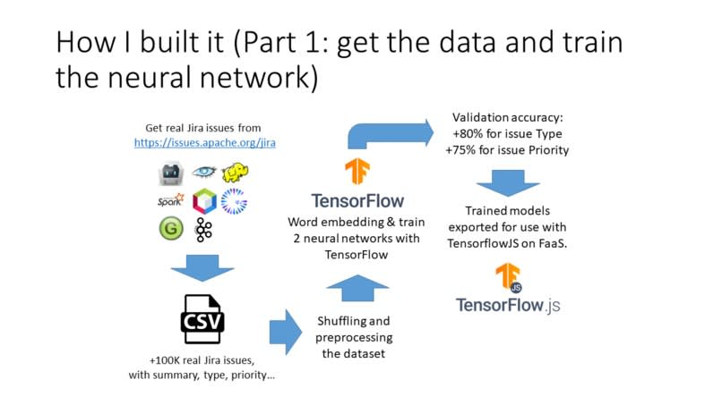 Part 1: get the data and train the neural network
