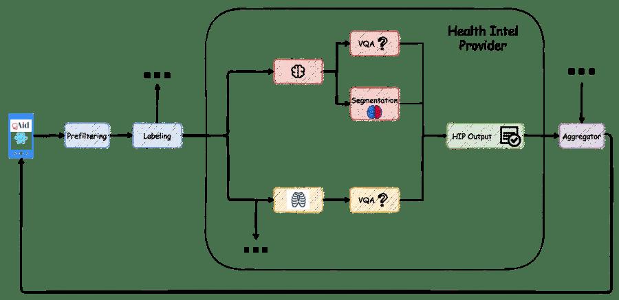 Diagram flow