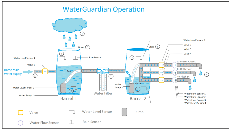WaterGuardian Operation
