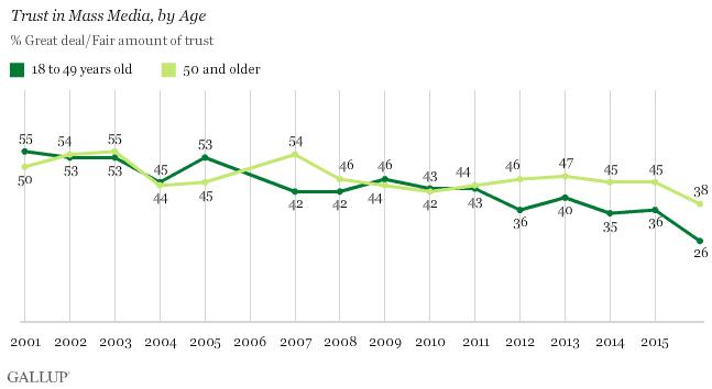 Trust in media infographic