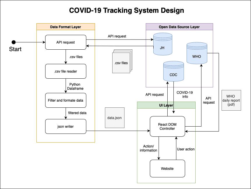 Image of System design