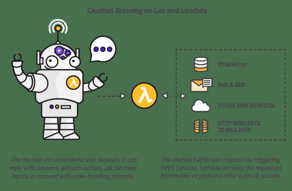 AWS Chatbot
