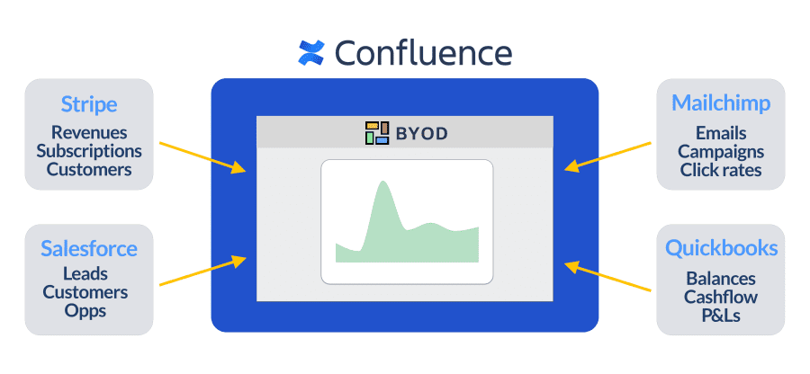 Bring data into Confluence