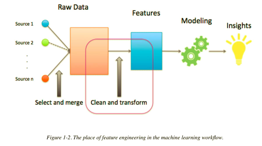 The place of feature engineering in the machine learning workflow.