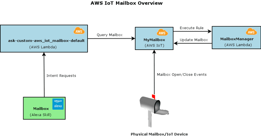 AWS IoT Mailbox Overview