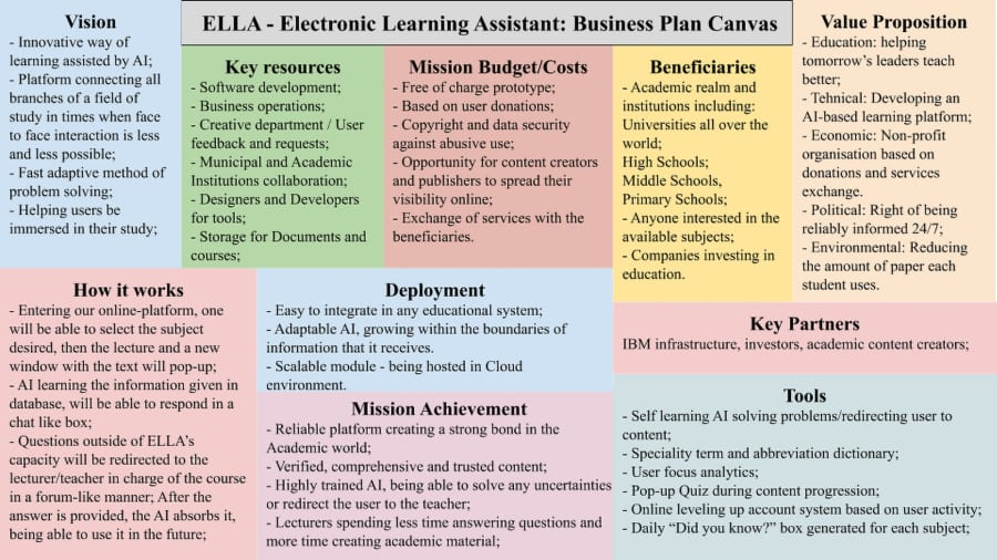 """Business Plan Canvas"""