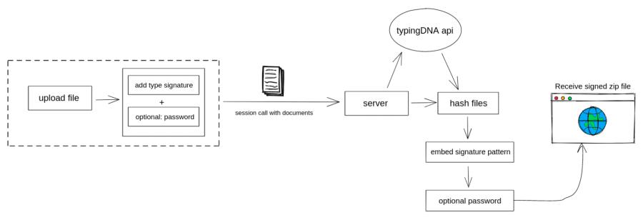 Signature process Architecture