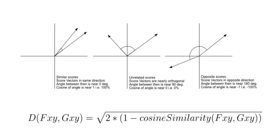 Euclidean Distance of Cosine Similarity