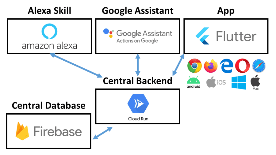 Tech Stack Diagram