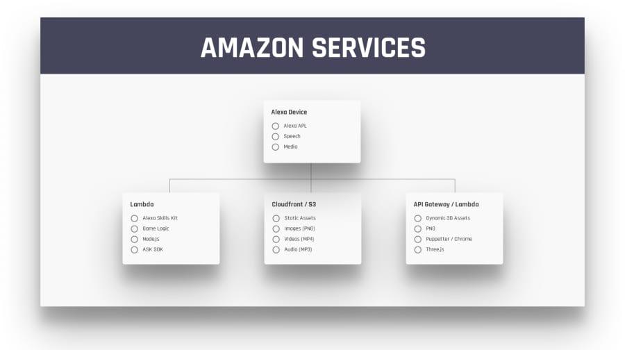 Alt Amazon Services