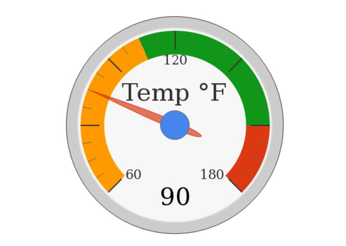 Gauge Chart for Temperature