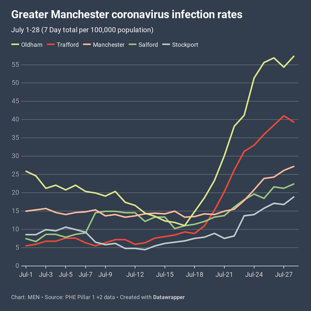 manchester graph.png