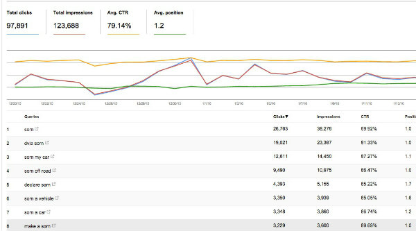 Google's Search Console showing the variations in keywords about sorn